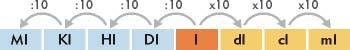 """""""Sistema métrico decimal, medidas de capacidad"""""""