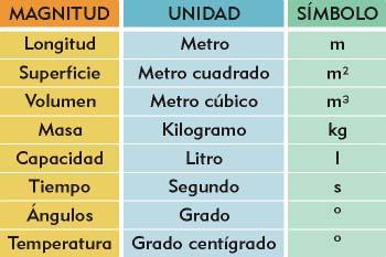 """""""Símbolos de unidades de magnitud"""""""