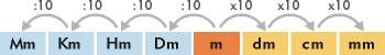 """Sistema métrico decimal, medidas de longitud"""