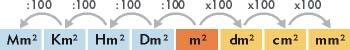 """""""Sistema métrico decimal, medidas de superficie"""""""