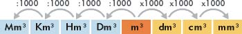 """Sistema métrico decimal, medidas de volumen"""