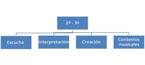 Estructura de contenidos en ESO