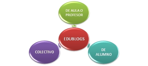 Aplicaciones educativas de los blogs