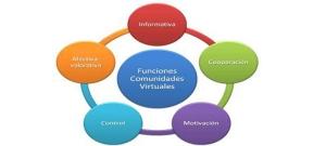 Comunidades de aprendizaje social