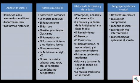 Asignaturas musicales del Bachillerato de Artes