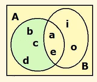 Diferencia de conjuntos ejemplo ccuart Choice Image