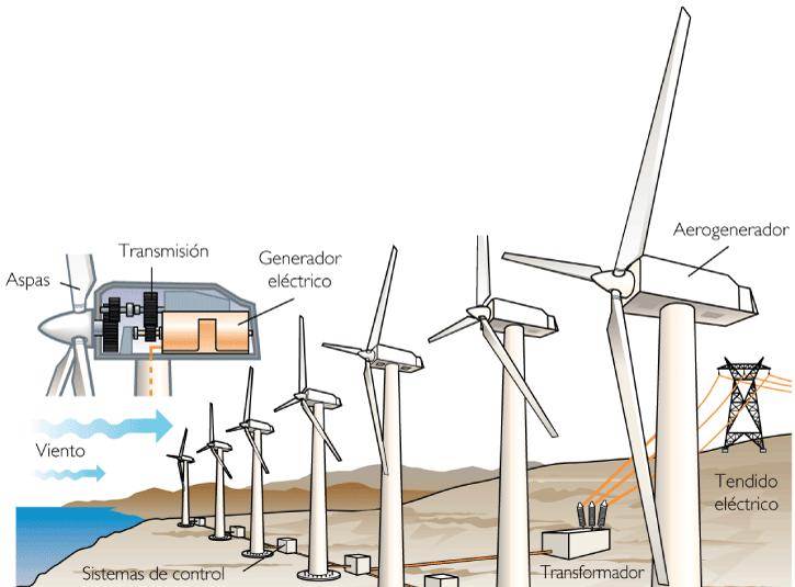 La Energia Eolica Dibujo