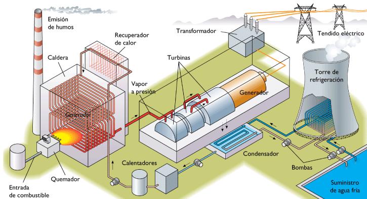 Las centrales térmicas producen electricidad convirtiendo la energía