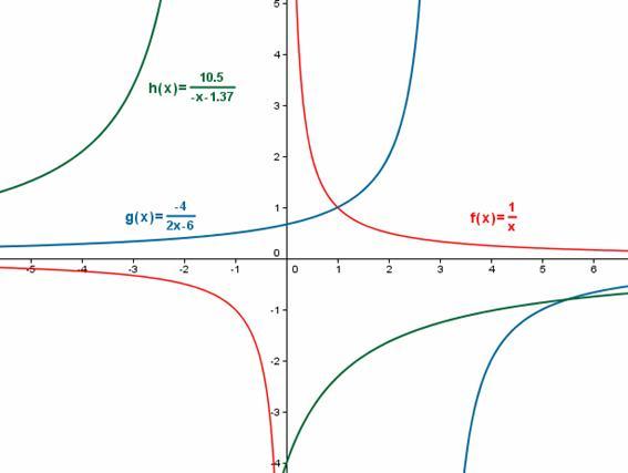 grafica funcion inversas: