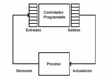 502 Monografico Lenguajes De Programacion together with Technology Circuit Diagram likewise Plc Controller Diagram furthermore Ex les Of Nuclear Energy in addition Wiring Ladder Diagram Ex les. on what is plc programmable logic controller industrial control