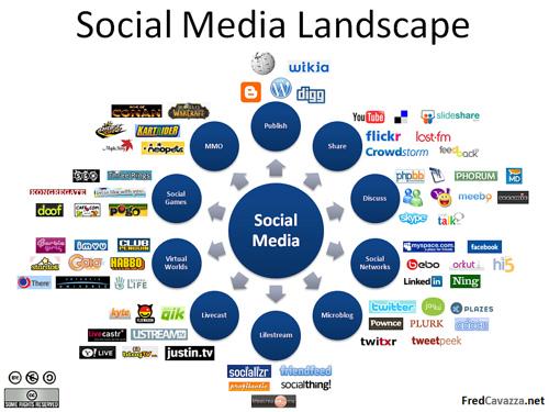 Panorama de los Medios Sociales