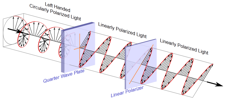 plane polarized light equation with Parametros Electricos Fundamentales De on FresnelEquations likewise Polarizacion additionally May The Force Field Be With You Primer On Quantum Mechanics And Why We Need Quantum Field Theory additionally Introduction To Substitution Reactions additionally Interactive Animations Of Electromag ic Waves.