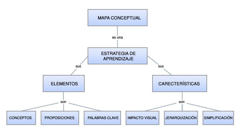 Por ejemplo, el siguiente mapa conceptual es del tipo árbol invertido