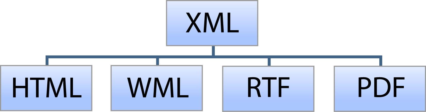 XML | Observatorio Tecnológico
