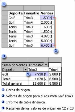 El uso de las tablas dinámicas en Excel | Observatorio Tecnológico