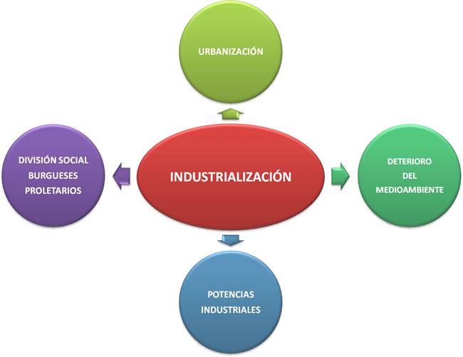 la industrializacion: