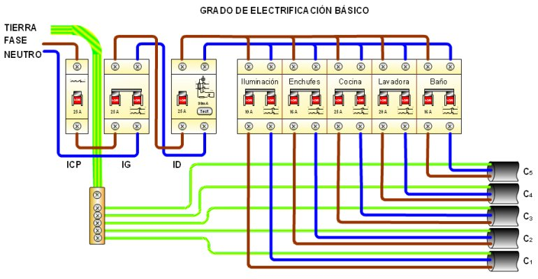 Esquema de un cuadro eléctrico