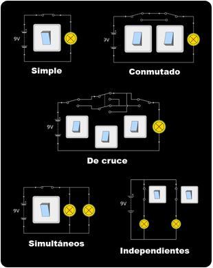 Tipos de alumbrado instalaciones en las viviendas for Puntos de luz vivienda